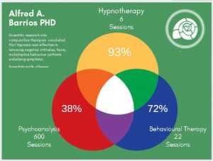 3 Reasons to Choose Hypnotherapy for Better Sleep